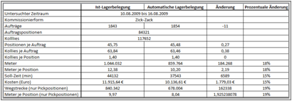 LS-Tabelle
